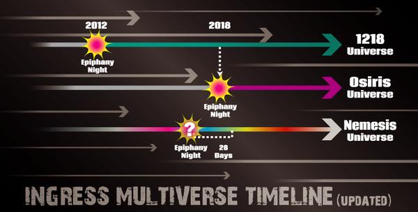 Ingress Multiverse Timeline - updated.png